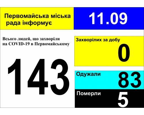 Оперативна інформація про роботу міської лікарні станом на 09.00 год. 11 вересня 2020 року