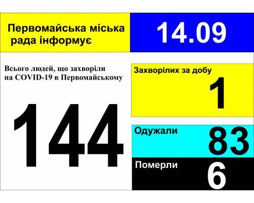 Оперативна інформація про роботу міської лікарні станом на 09.00 год. 14 вересня 2020 року