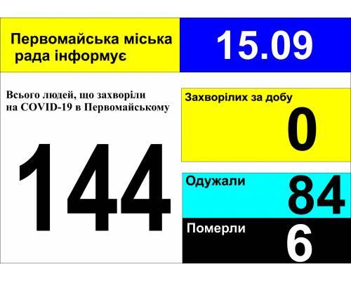 Оперативна інформація про роботу міської лікарні станом на 09.00 год. 15 вересня 2020 року