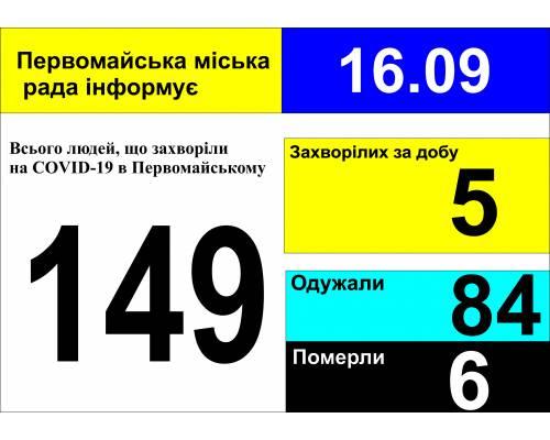 Оперативна інформація про роботу міської лікарні станом на 09.00 год. 16 вересня 2020 року