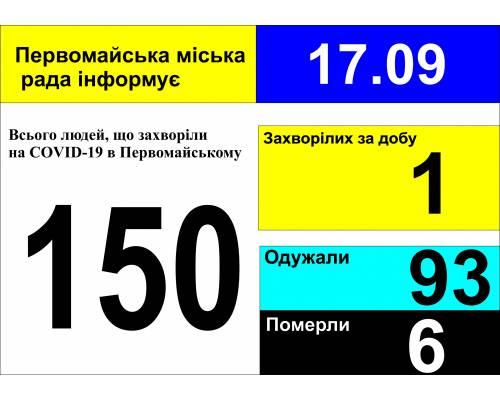 Оперативна інформація про роботу міської лікарні станом на 09.00 год. 17 вересня 2020 року