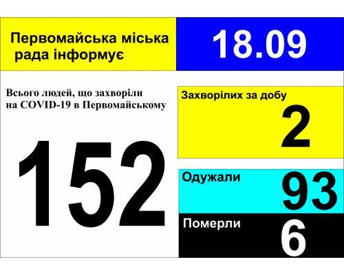 Оперативна інформація про роботу міської лікарні станом на 09.00 год. 18 вересня 2020 року