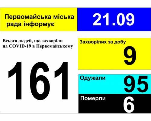 Оперативна інформація про роботу міської лікарні станом на 09.00 год. 21 вересня 2020 року