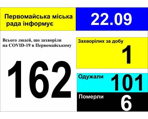 Оперативна інформація про роботу міської лікарні станом на 09.00 год. 22 вересня 2020 року