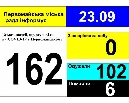 Оперативна інформація про роботу міської лікарні станом на 09.00 год. 23 вересня 2020 року