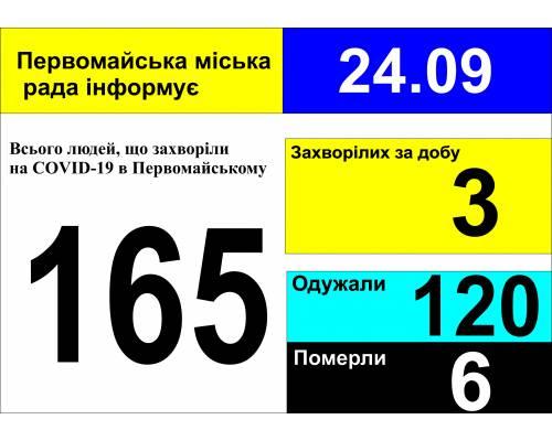 Оперативна інформація про роботу міської лікарні станом на 09.00 год. 24 вересня 2020 року
