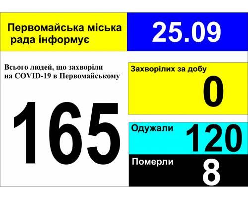 Оперативна інформація про роботу міської лікарні станом на 09.00 год. 25 вересня 2020 року