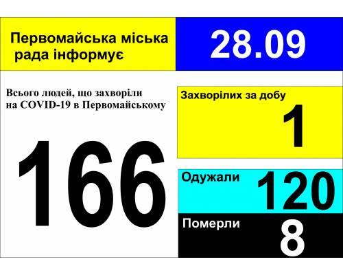 Оперативна інформація про роботу міської лікарні станом на 09.00 год. 28 вересня 2020 року