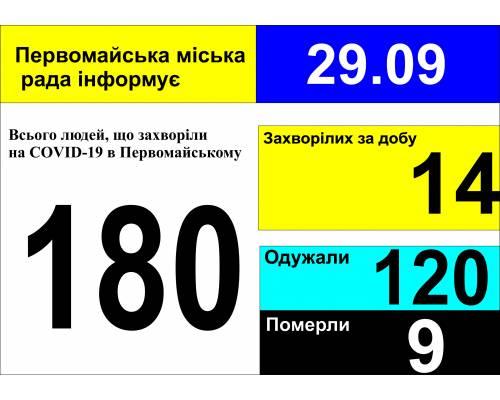 Оперативна інформація про роботу міської лікарні станом на 09.00 год. 29 вересня 2020 року