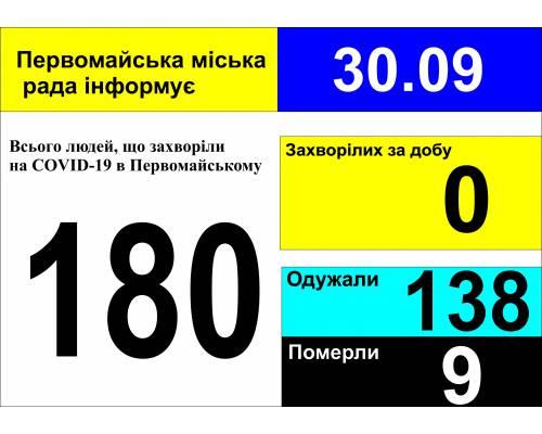 Оперативна інформація про роботу міської лікарні станом на 09.00 год. 30 вересня 2020 року