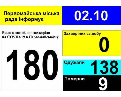 Оперативна інформація про роботу міської лікарні станом на 09.00 год. 02 жовтня 2020 року