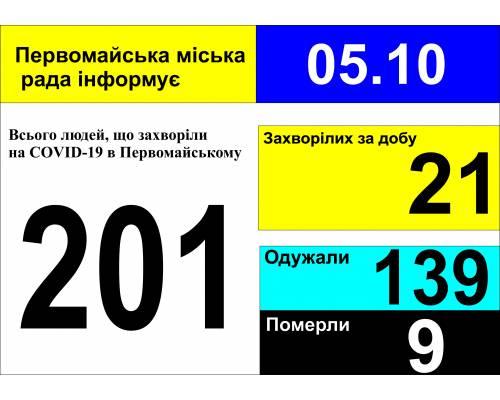 Оперативна інформація про роботу міської лікарні станом на 09.00 год. 05 жовтня 2020 року