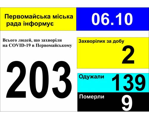 Оперативна інформація про роботу міської лікарні станом на 09.00 год. 06 жовтня 2020 року