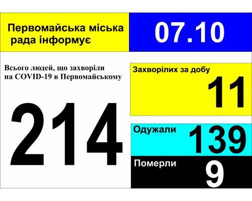 Оперативна інформація про роботу міської лікарні станом на 09.00 год. 07 жовтня 2020 року