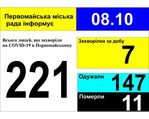 Оперативна інформація про роботу міської лікарні станом на 09.00 год. 08 жовтня 2020 року