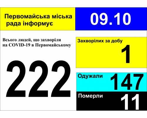 Оперативна інформація про роботу міської лікарні станом на 09.00 год. 09 жовтня 2020 року