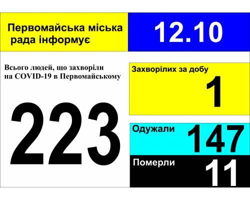 Оперативна інформація про роботу міської лікарні станом на 09.00 год. 12 жовтня 2020 року