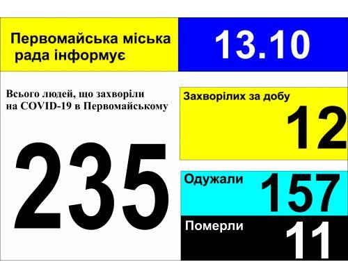 Оперативна інформація про роботу міської лікарні станом на 09.00 год. 13 жовтня 2020 року