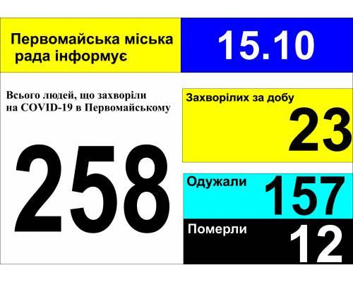 Оперативна інформація про роботу міської лікарні станом на 09.00 год. 15 жовтня 2020 року