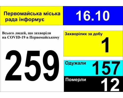 Оперативна інформація про роботу міської лікарні станом на 09.00 год. 16 жовтня 2020 року