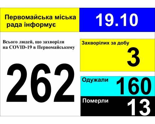 Оперативна інформація про роботу міської лікарні станом на 09.00 год. 19 жовтня 2020 року
