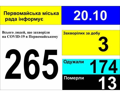 Оперативна інформація про роботу міської лікарні станом на 09.00 год. 20 жовтня 2020 року