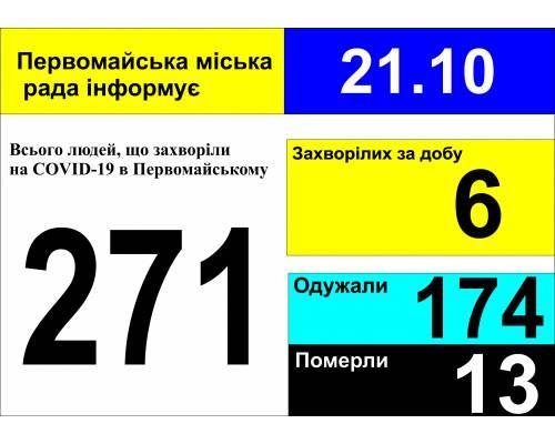 Оперативна інформація про роботу міської лікарні станом на 09.00 год. 21 жовтня 2020 року