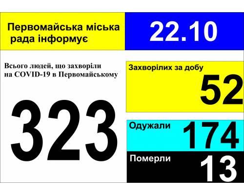 Оперативна інформація про роботу міської лікарні станом на 09.00 год. 22 жовтня 2020 року