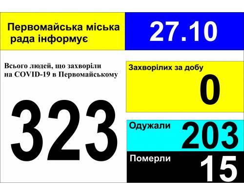 Оперативна інформація про роботу міської лікарні станом на 09.00 год. 27жовтня 2020 року
