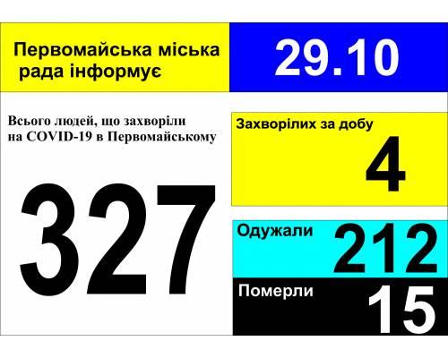 Оперативна інформація про роботу міської лікарні станом на 09.00 год. 29 жовтня 2020 року